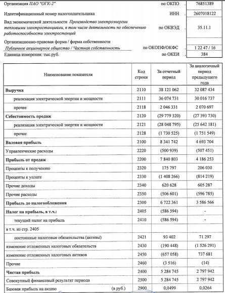 ОГК-2 - чистая прибыль  по РСБУ за 1 квартал 2017 года +88,9%