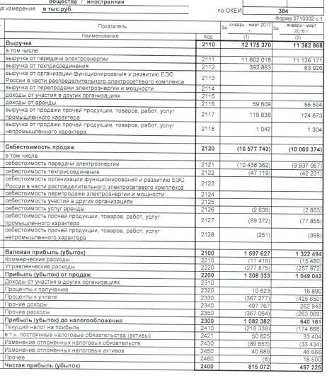 МРСК Северо-Запада  - чистая прибыль по РСБУ за 1 квартал 2017 года выросла в 1,6 раза