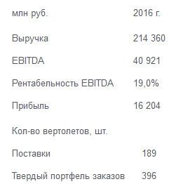 Вертолеты России  - чистая прибыль по МСФО за 2016 год -61,1%
