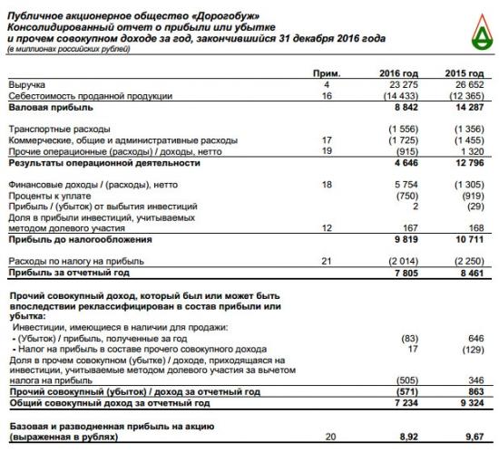 Дорогобуж- чистая прибыль  за 2016 год по МСФО -8% г/г