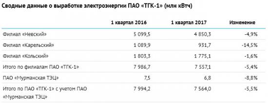 ТГК-1  - в 1 квартале 2017 года объем производства электрической энергии -5,5% г/г