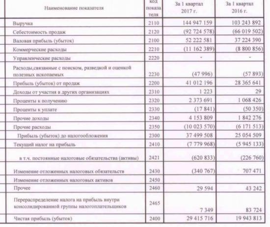Татнефть - чистая прибыль по РСБУ по итогам 1 квартала  +47% г/г