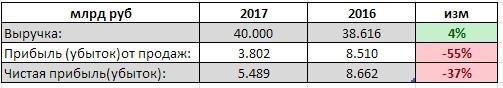 Нижнекамскнефтехим - выручка +4% г/г, чистая прибыль -37%, за 1 квартал РСБУ