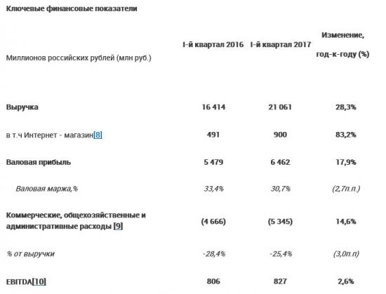 Детский мир - чистая прибыль по МСФО за 1 квартал 2017 года +34,4%