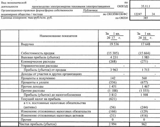 Энел Россия - чистая прибыль по РСБУ за 1 квартал 2017 года выросла в 3 раза – до 2,9 млрд рублей.