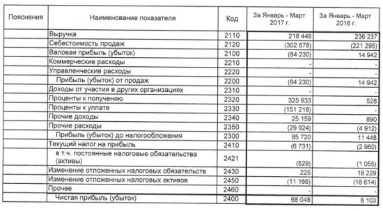 ОВК - чистая прибыль по РСБУ в 1 квартале выросла в 8,4 раза