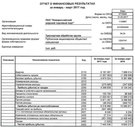 НМТП - чистая прибыль  по РСБУ за 1 квартал 2017 года -22,8%