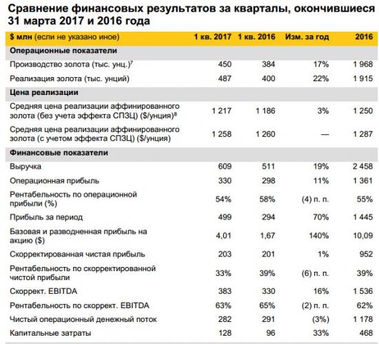 Прибыль до налогообложения выросла в 2,2 раза - до 12,44 млрд рублей