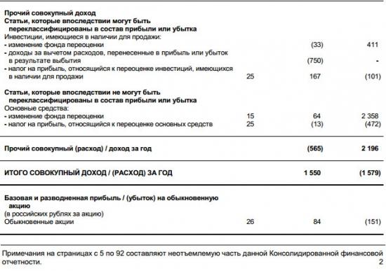 Банк Возрождение - чистая прибыль по МСФО в 2016 году составила 2,115 млрд руб
