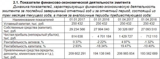 Банк Возрождение - чистая прибыль  на 1 апреля 2017 года составила 1,43 млрд рублей против убытка годом ранее.