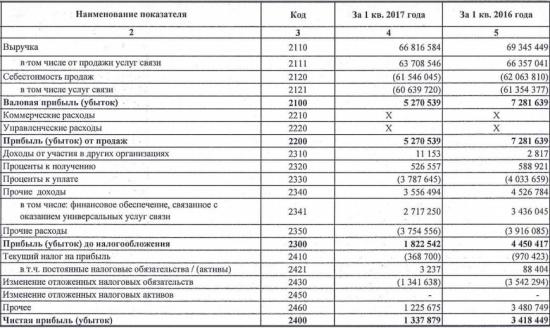 Ростелеком - чистая прибыль  по РСБУ за 1 квартал 2017 года снизилась в 2,6 раза