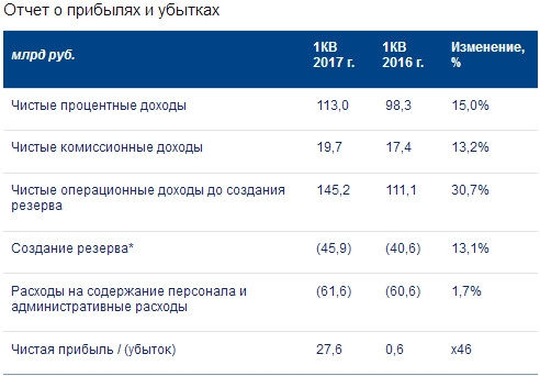ВТБ - чистая прибыль  по МСФО в 1 квартале 2017 года составила 27,6 млрд рублей, увеличившись в 46 раз г/г.
