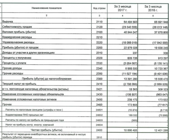 Вымпелком - чистая прибыль  по итогам 1 квартала 2017 года по РСБУ составила 10,9 млрд рублей, -12% г/г.