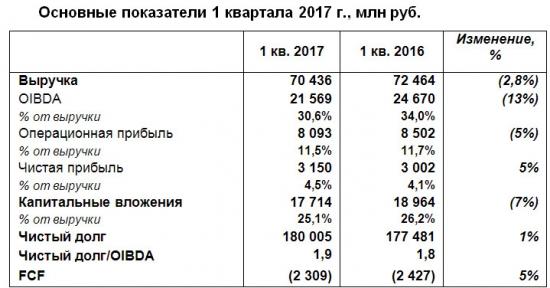 Ростелеком - чистая прибыль  по МСФО в 1 квартале 2017 года +5%