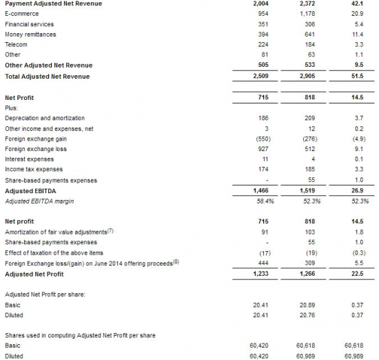 QIWI - cкорректированная чистая прибыль  по МСФО за 1 квартал 2017 года +3%