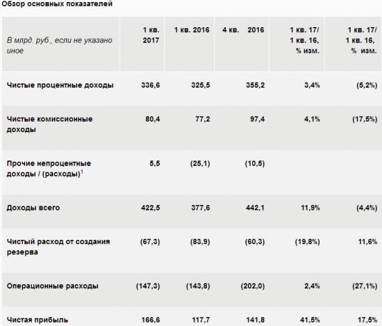 Сбербанк - чистая прибыль  по МСФО за 1 квартал 2017 года +41,5% и составила 166,6 млрд руб.