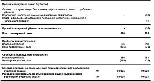 Промсвязьбанк - чистая прибыль  по МСФО в 1 квартале 2017 года составила 0,5 млрд рублей по сравнению с 0,3 млрд рублей годом ранее
