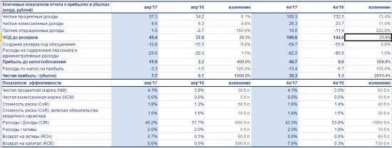 ВТБ - чистая прибыль  по МСФО за 4 месяца 2017 года выросла в 27 раз и составила 35,3 млрд рублей