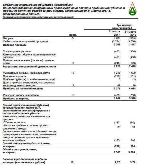Дорогобуж - чистая прибыль  за 1 квартал по МСФО -46% г/г и составила 1,8 миллиарда рублей.