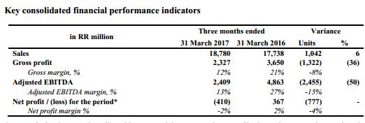 Русагро - чистый убыток  по МСФО в 1 квартале 2017 года составил 410 млн рублей против 367 млн рублей прибыли годом ранее.
