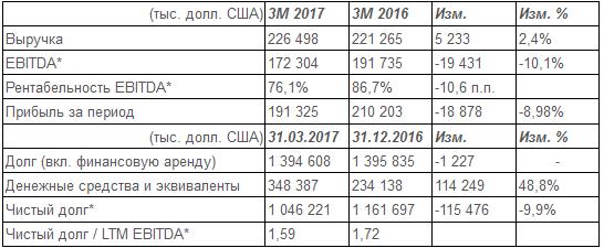НМТП - чистая прибыль  по МСФО за 1 квартал 2017 года -8,98%