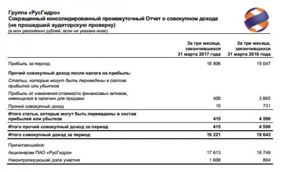 РусГидро - чистая прибыль  по МСФО за 1 квартал 2017 года +21,3% г/г