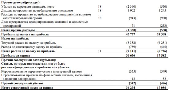 Татнефть - чистая прибыль  по МСФО за 1 квартал 2017 года выросла в 2 раза г/г и составила 35,59 млрд рублей