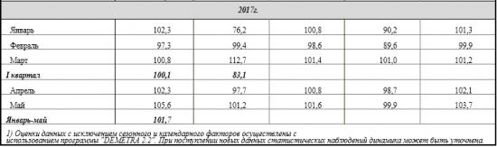 Россия -  индекс физического объема ВВП в 1 квартале +0,5%. Промпроизводство январь-май +1,7% (Росстат)