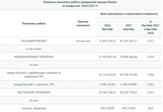 Россия - авиаперевозки в январе-мае  +22,1% г/г (Росавиация)