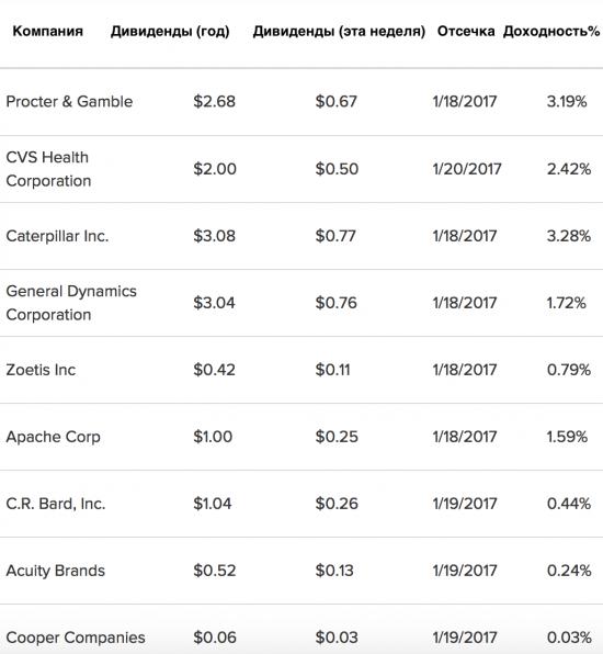 58 основных компаний выплатят дивиденды на этой неделе