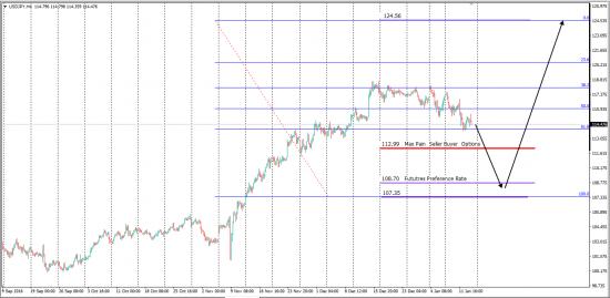 Monetary Hedge Options Levels JPY/USD 6JH7