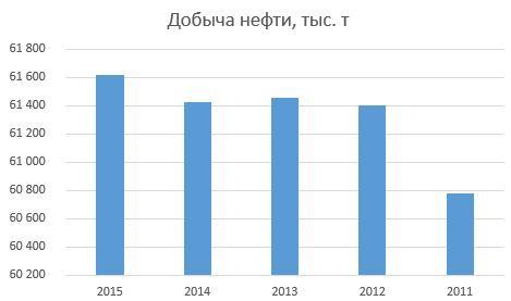 Глазами миноритария – ОАО «Сургутнефтегаз»