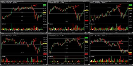 Акции, Американская биржа, NYSE, NASDAQ