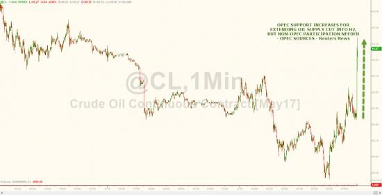 Нефть - вброс ОПЕК