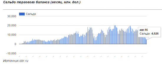 Российский экспорт упал до уровней 2009 года