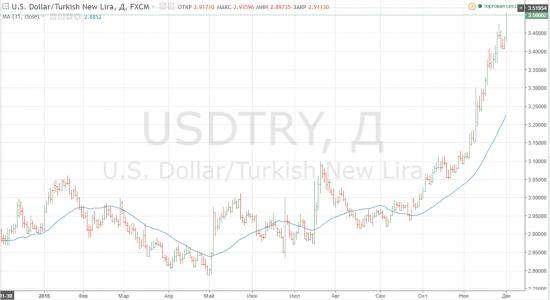 Турецкая лира на новых низах