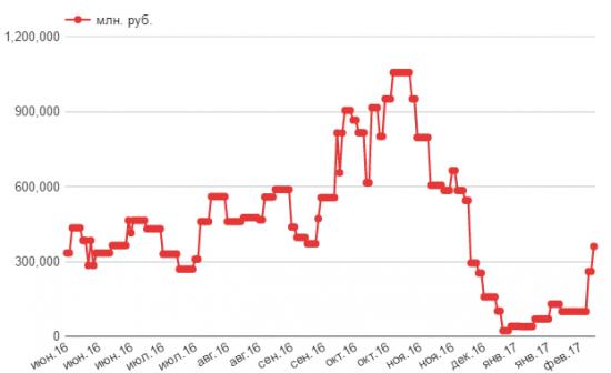 Минфин наводняет ликвидностью банковскую систему России