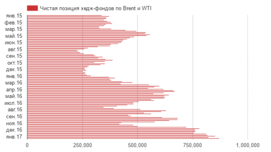 Кому хедж-фонды будут продавать свои 872 млн баррелей нефти?
