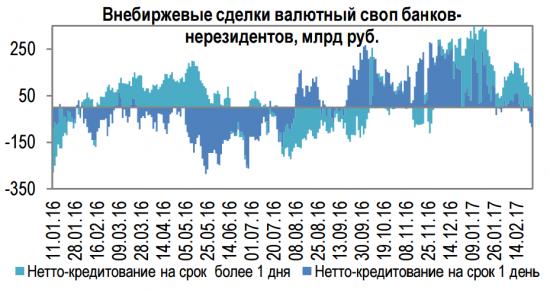 Нерезиденты закрывают длинные позиции по рублю