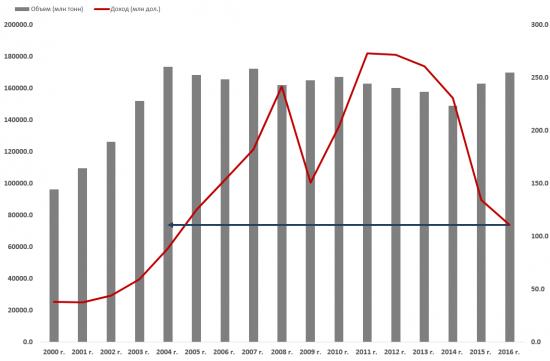Нефтяные доходы России упали ниже уровней 2005 г.