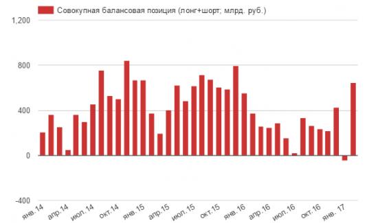 Российские банки приготовились к ослаблению курса рубля