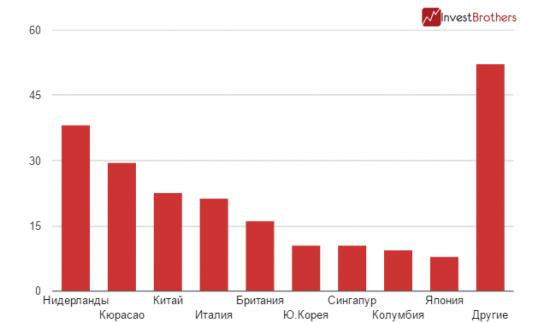 Экспорт нефти из США увеличился на 12%