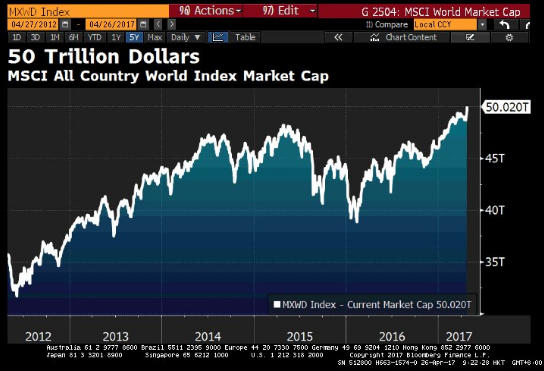 Капитализация мирового рынка акций превысила 50 трлн долларов