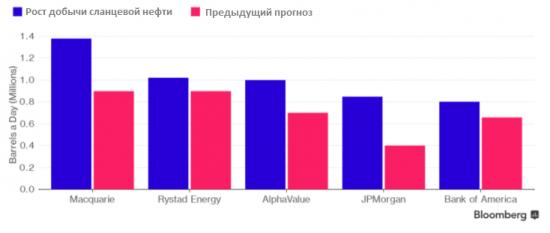 Эксперты существенно пересмотрели свои прогнозы по добыче сланцевой нефти