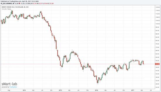 Закрытие недели по нефти, впереди сильное движение