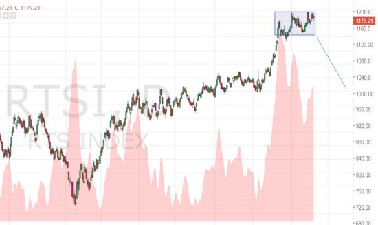 Индекс страха VIX усыпляет - В преддверии коррекции SnP500