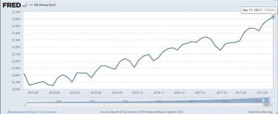 За неделю банки Ротшильдов напечатали $40 млрд. За 12 месяцев - $815 млрд