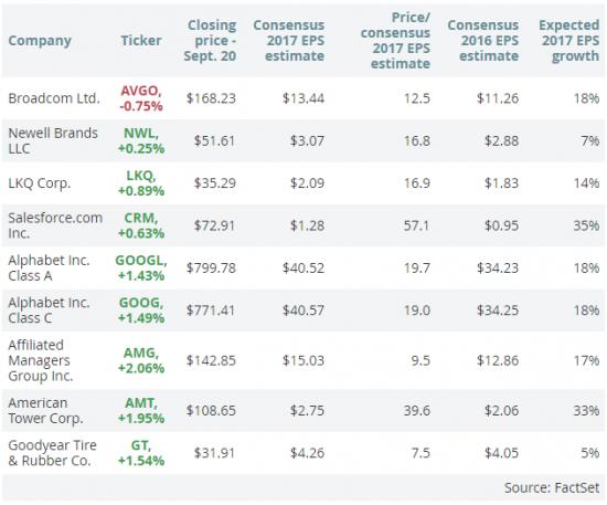 9 самых любимых акций на Уолл-стрит