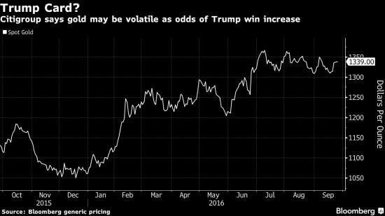 Citi предупреждает о волатильности на рынке золота