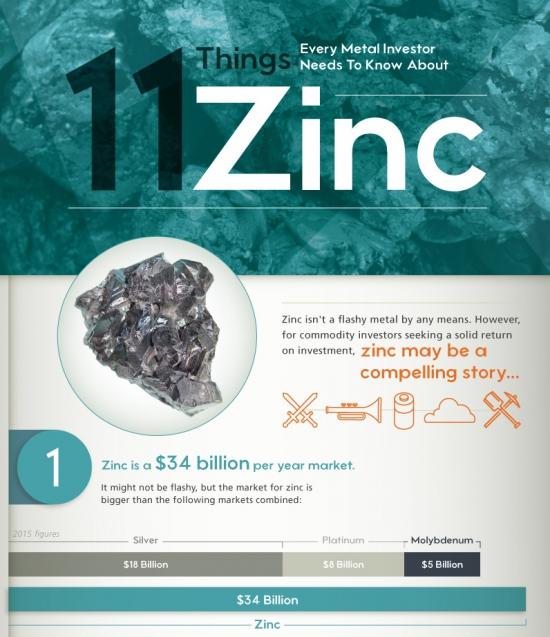 11 вещей, которые нужно знать каждому металлоинвестору о цинке (инфографика)